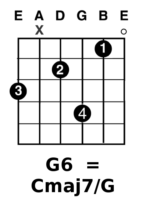 На шестой ступени мажорной гаммы строиться минорный аккорд, для G мажор это будет Em7 с тоникой G, или G6.